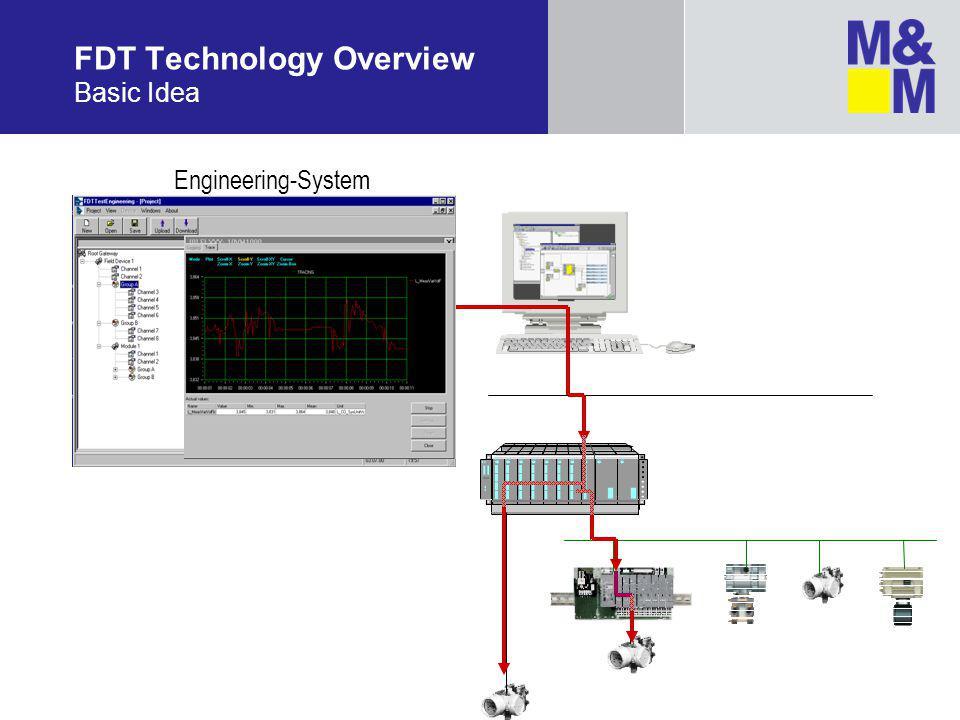 FDT Technology Overview Basic Idea