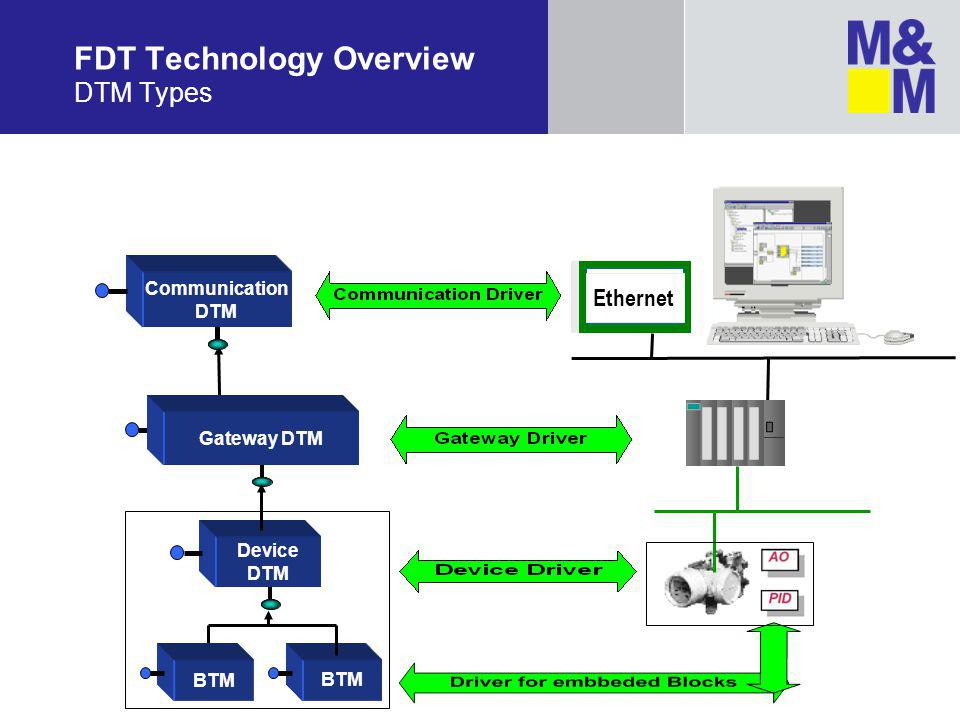 FDT Technology Overview DTM Types