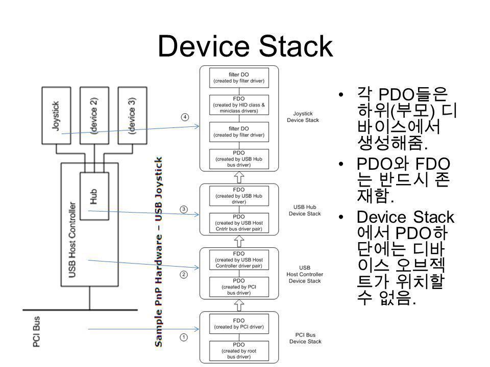 Device Stack 각 PDO들은 하위(부모) 디바이스에서 생성해줌. PDO와 FDO는 반드시 존재함.