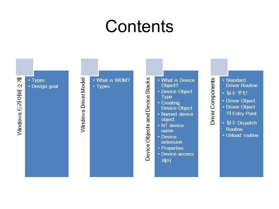 Contents Windows 드라이버 소개 Types Design goal Windows Driver Model