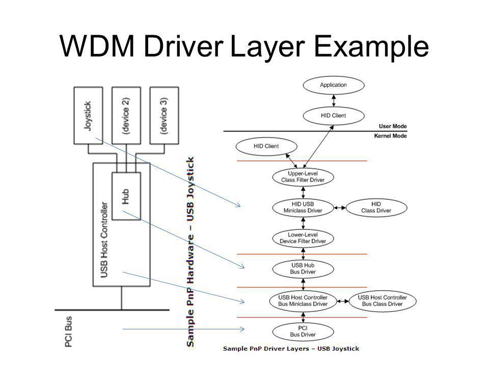 WDM Driver Layer Example