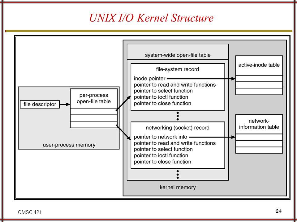 UNIX I/O Kernel Structure