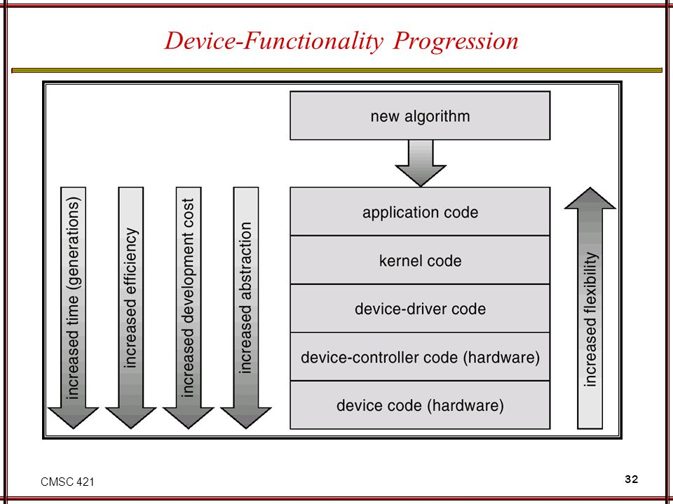 Device-Functionality Progression