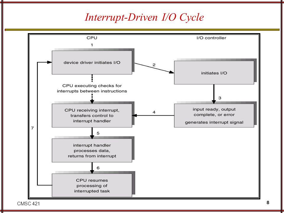 Interrupt-Driven I/O Cycle