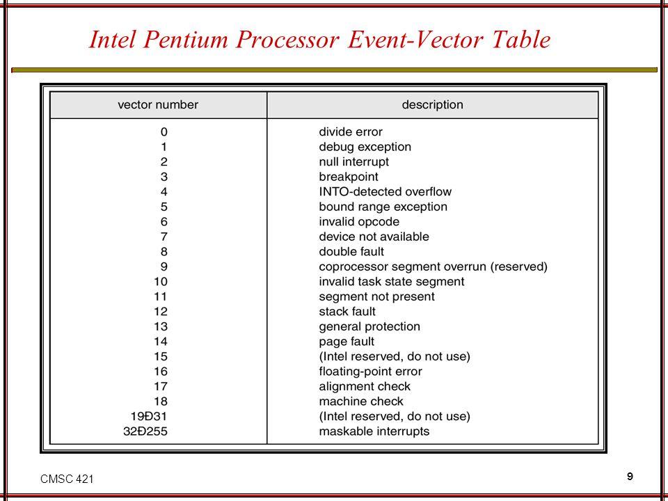 Intel Pentium Processor Event-Vector Table