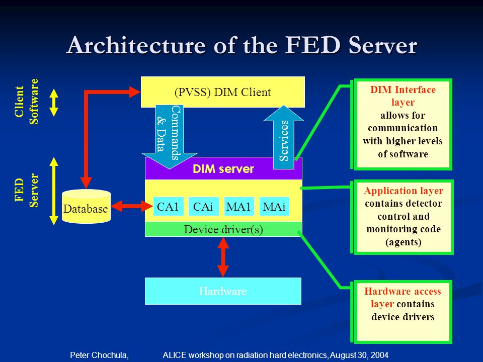 Architecture of the FED Server