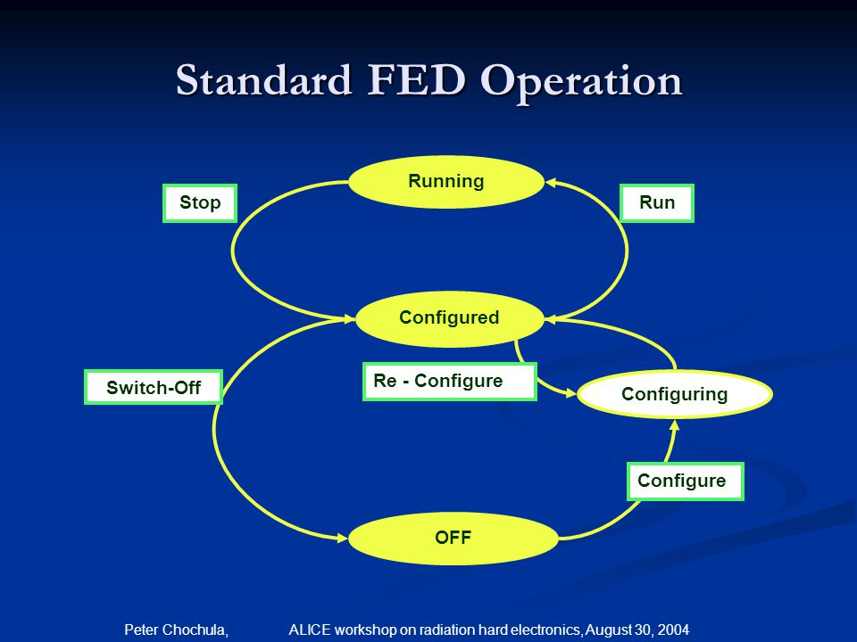 Standard FED Operation