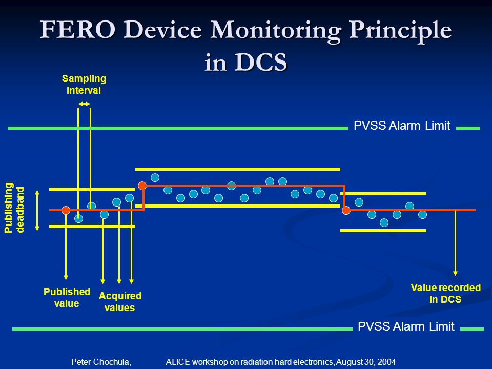 FERO Device Monitoring Principle in DCS