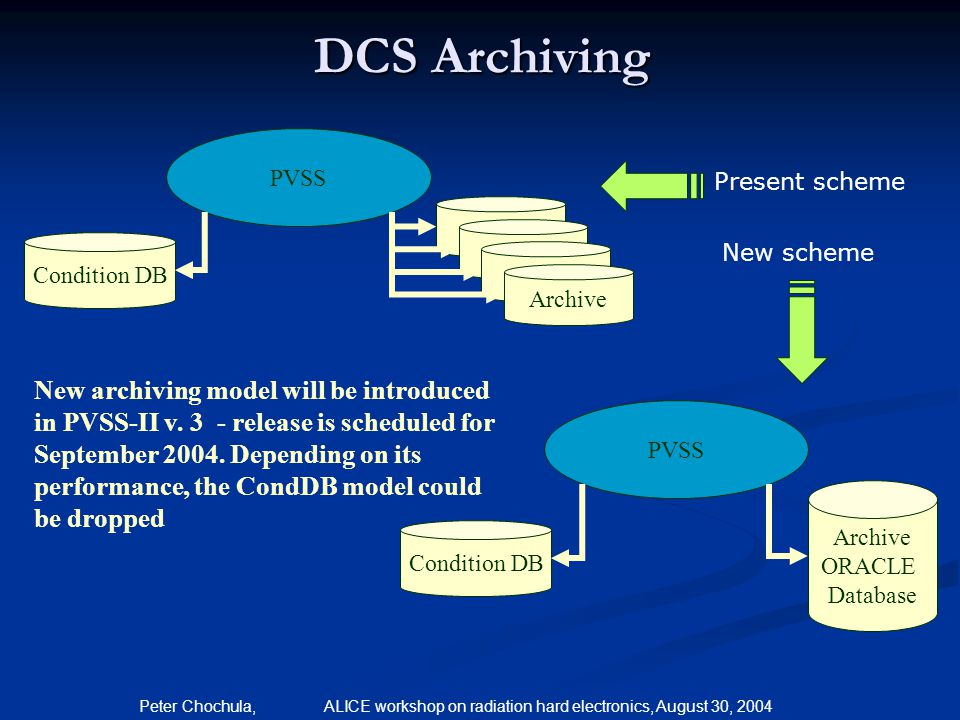 DCS Archiving PVSS. Present scheme. Archive. Archive. Condition DB. New scheme. Archive. Archive.