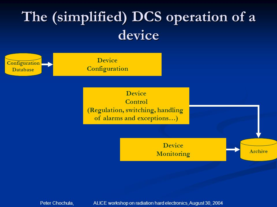 The (simplified) DCS operation of a device