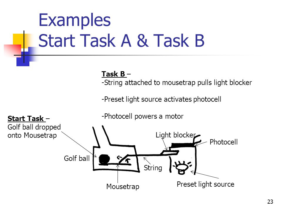 Examples Start Task A & Task B