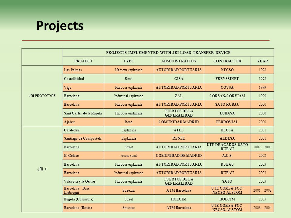 Projects PROJECTS IMPLEMENTED WITH JRI LOAD TRANSFER DEVICE PROJECT