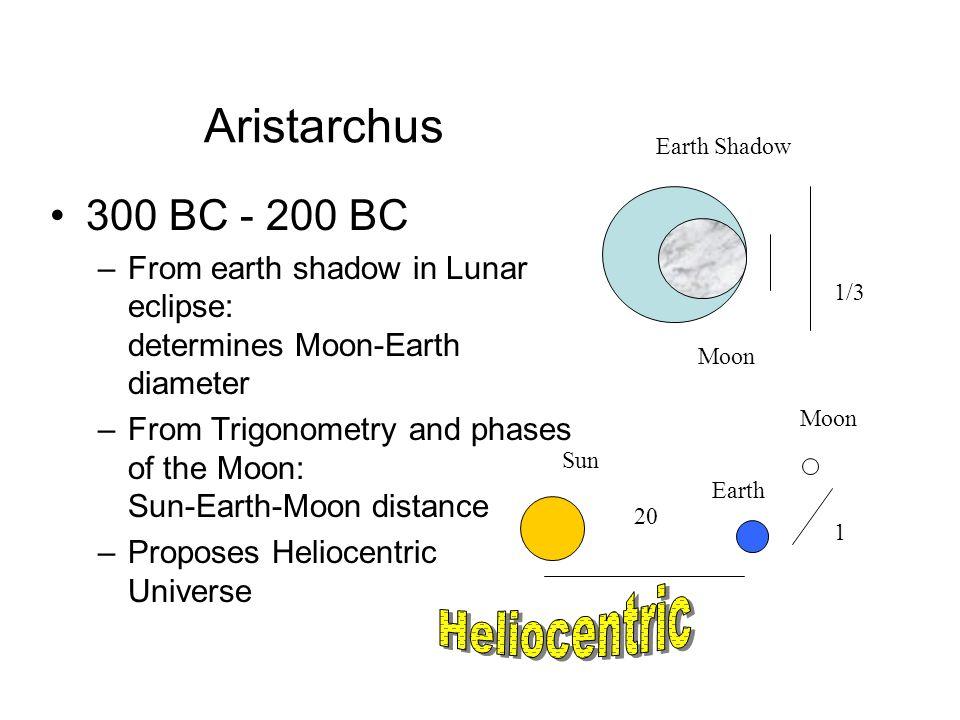 Aristarchus 300 BC - 200 BC Heliocentric