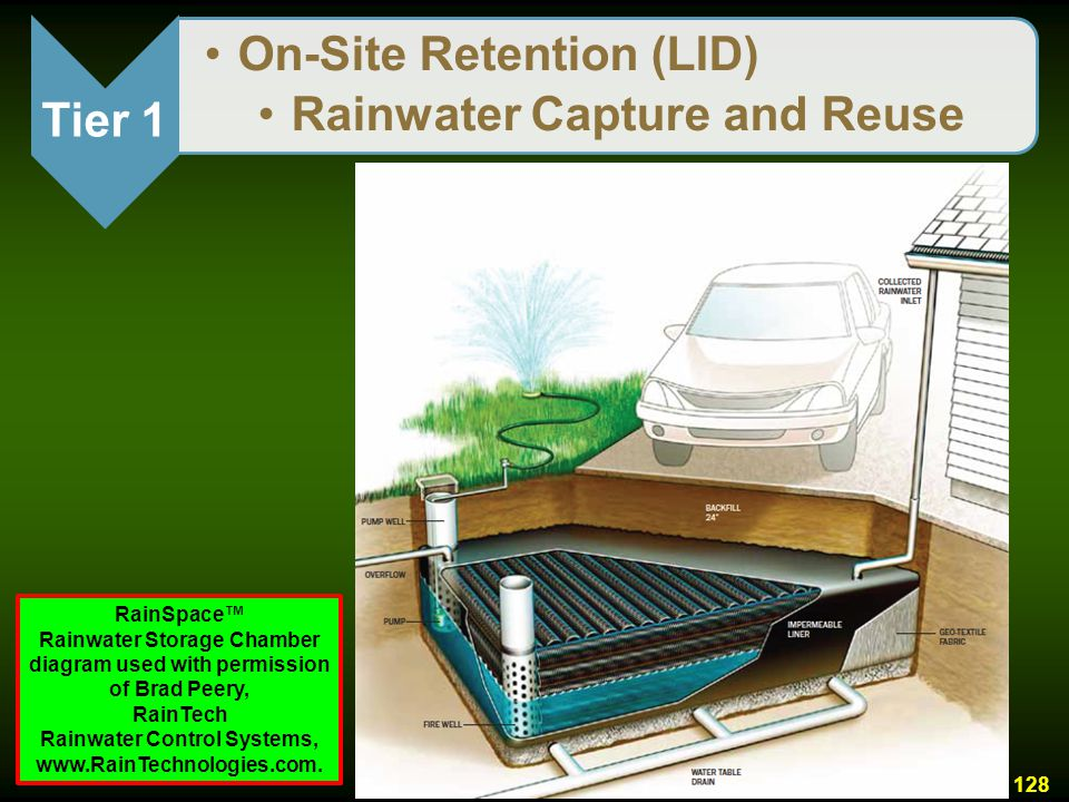 On-Site Retention (LID) Rainwater Capture and Reuse