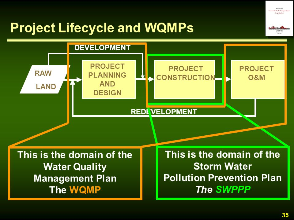 Project Lifecycle and WQMPs