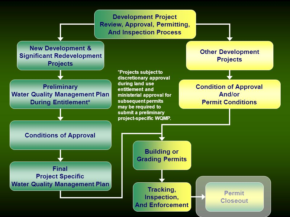 Review, Approval, Permitting, And Inspection Process