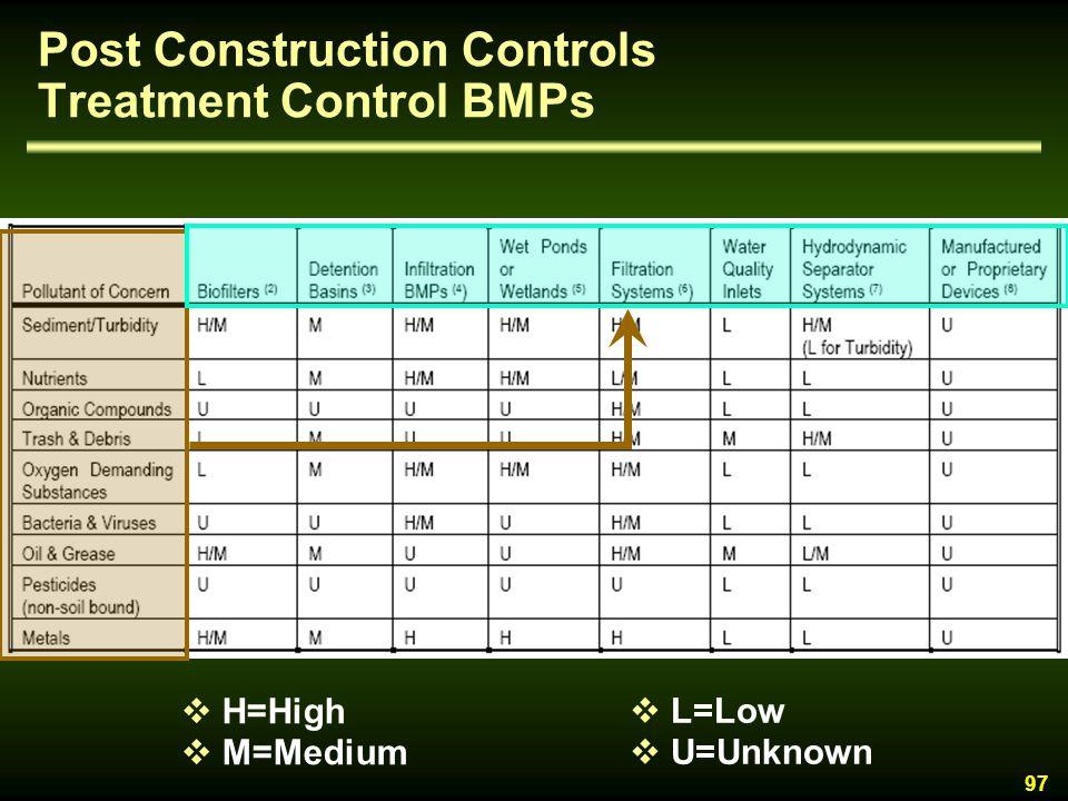 Post Construction Controls Treatment Control BMPs