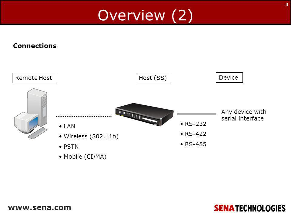 Overview (2) Connections Remote Host Host (SS) Device