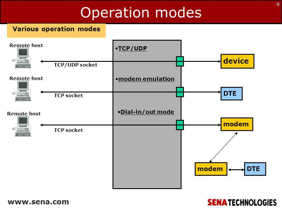 Various operation modes