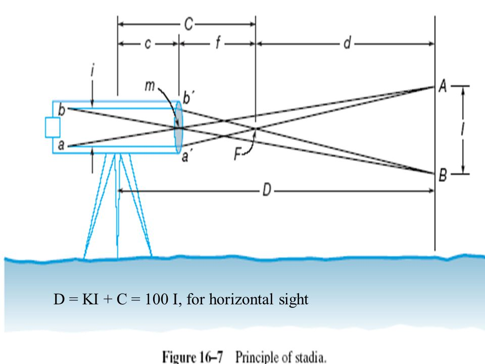 D = KI + C = 100 I, for horizontal sight