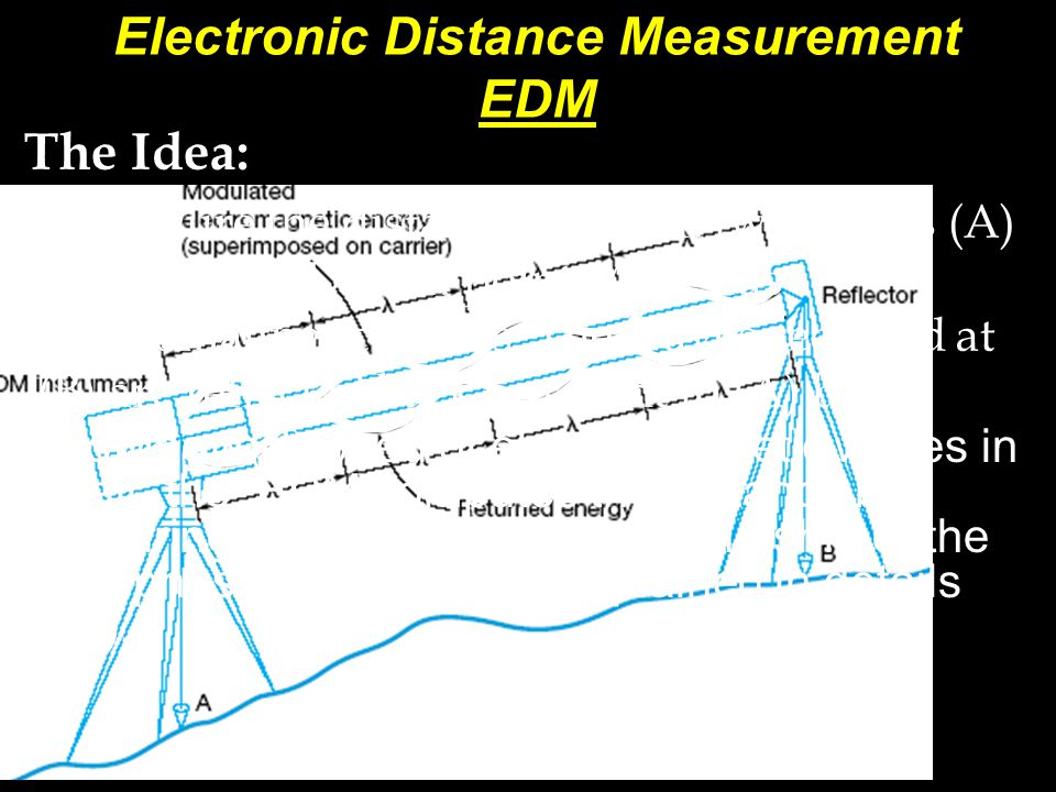 Electronic Distance Measuring Device : Horizontal distance measurement ppt video online download