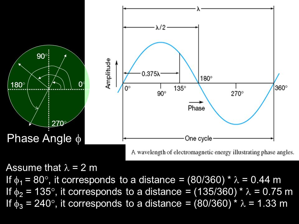 Phase Angle  Assume that  = 2 m