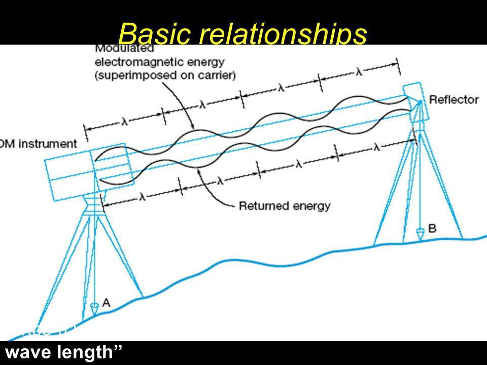 Basic relationships Distance = Velocity * Time = ((N *) + ) / 2