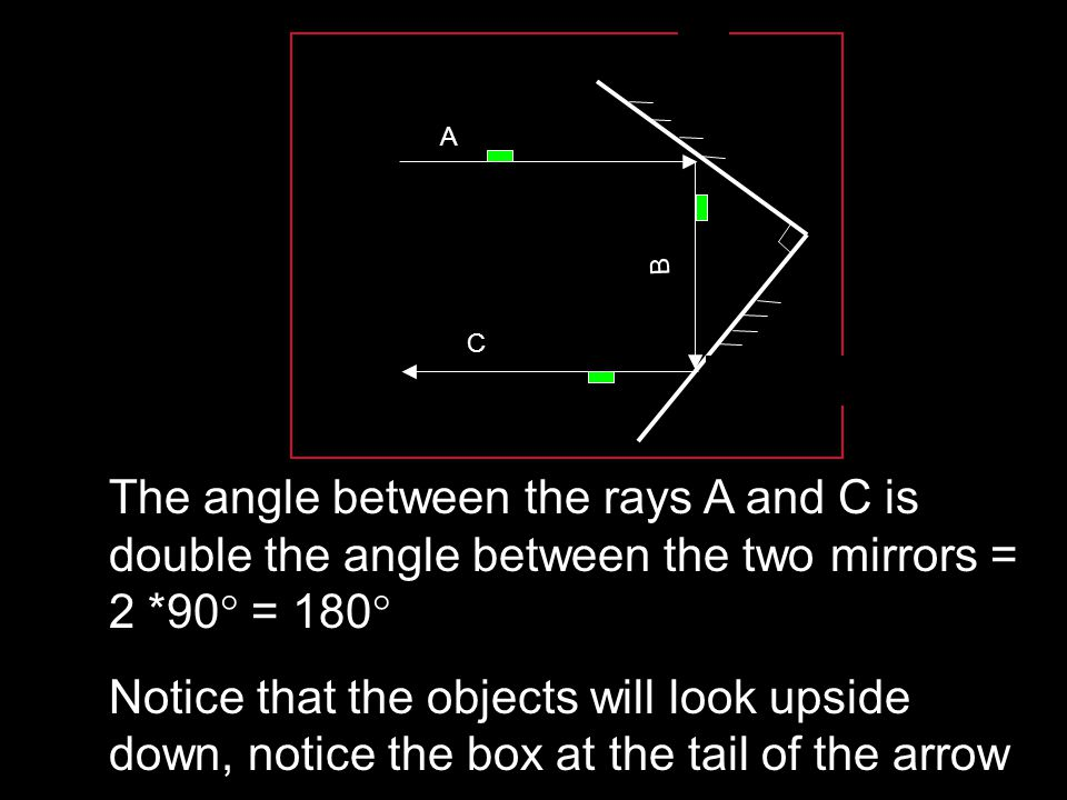 A B. C. The angle between the rays A and C is double the angle between the two mirrors = 2 *90 = 180
