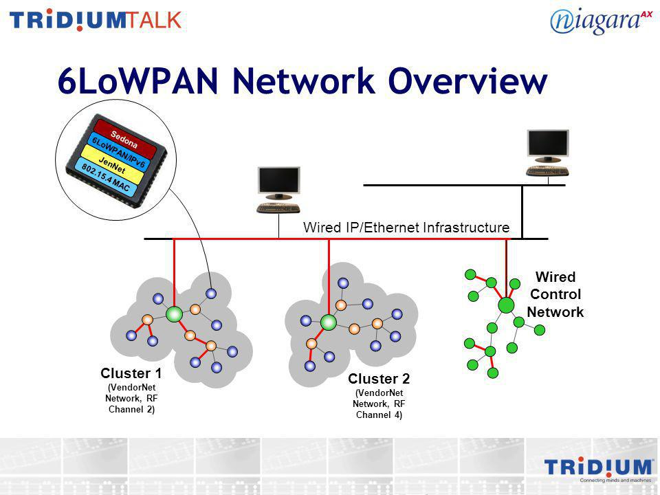 6LoWPAN Network Overview