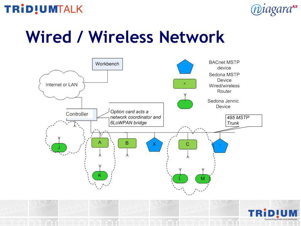 Wired / Wireless Network