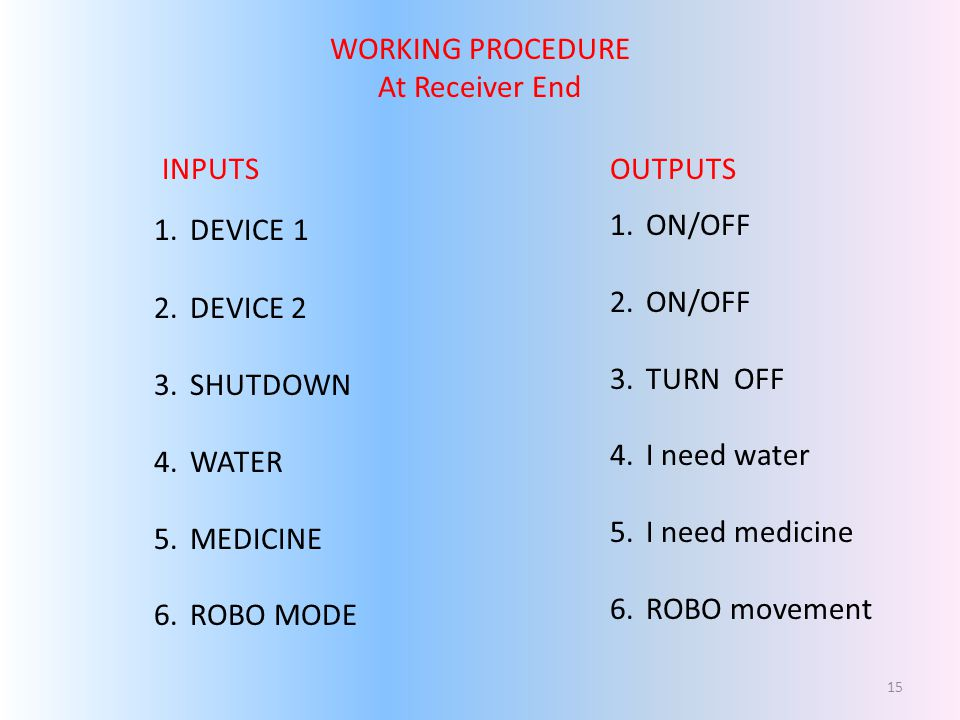 WORKING PROCEDURE At Receiver End. INPUTS. OUTPUTS. DEVICE 1. DEVICE 2. SHUTDOWN. WATER. MEDICINE.