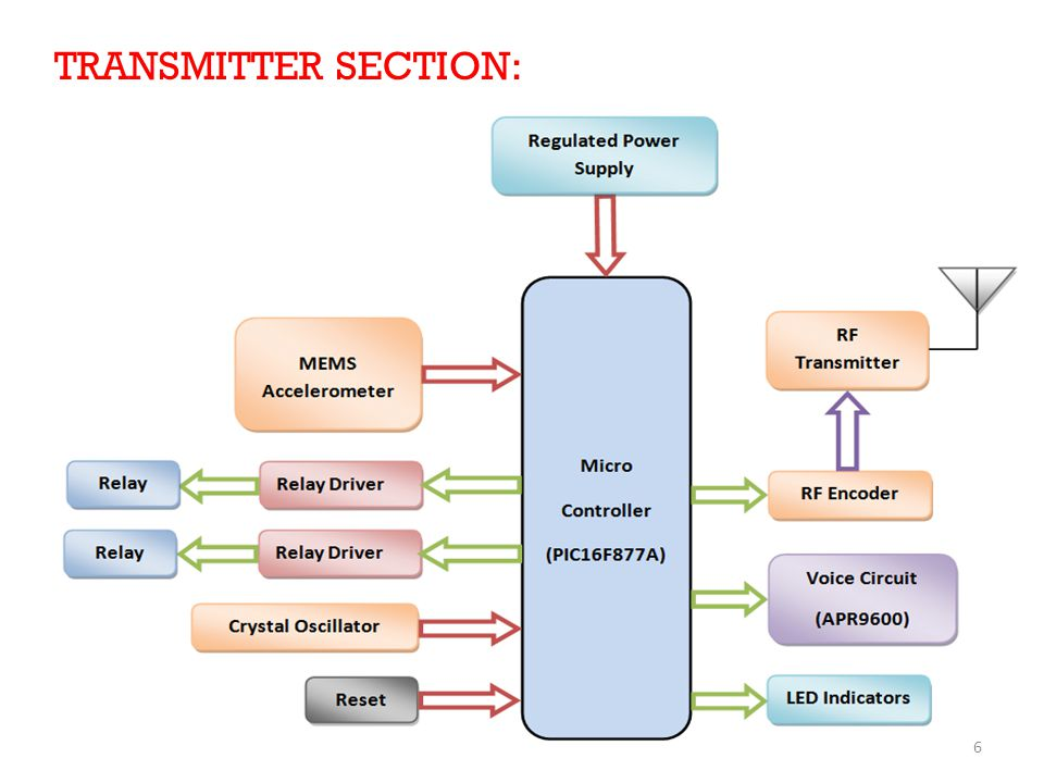 TRANSMITTER SECTION: