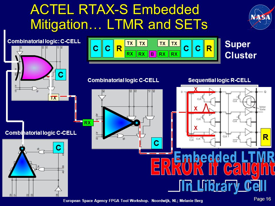 ACTEL RTAX-S Embedded Mitigation… LTMR and SETs