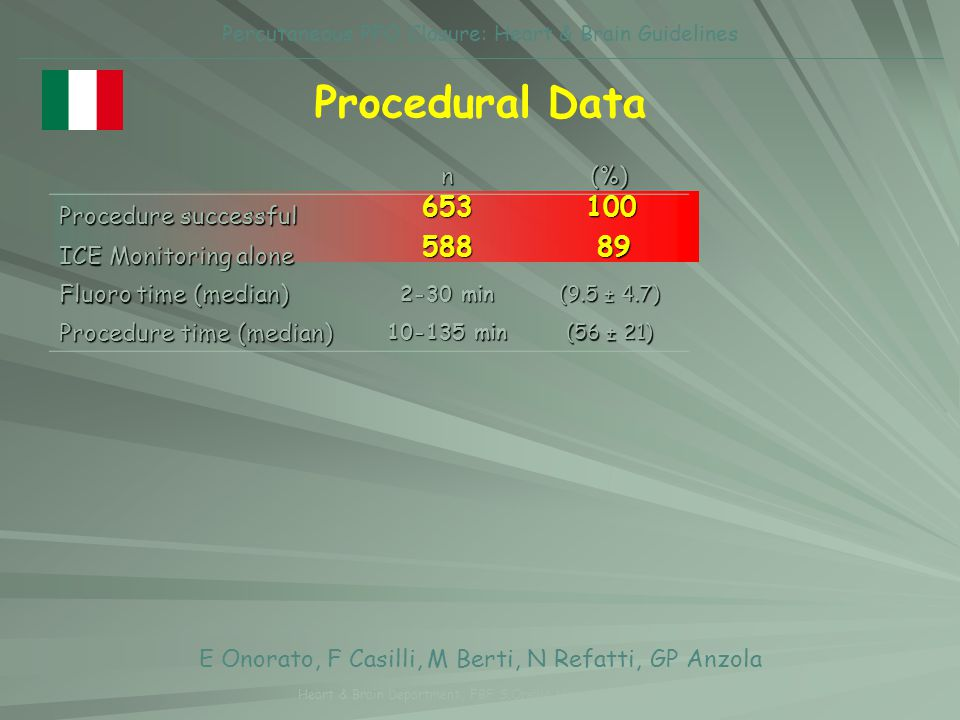 Procedural Data 653 100 588 89 n (%) Procedure successful