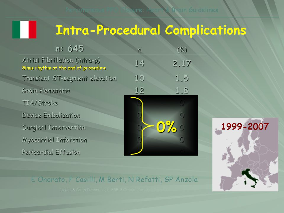 Intra-Procedural Complications