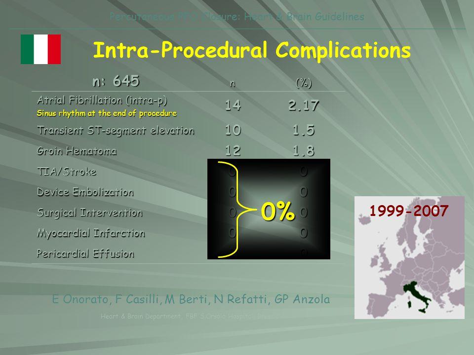 Intra-Procedural Complications
