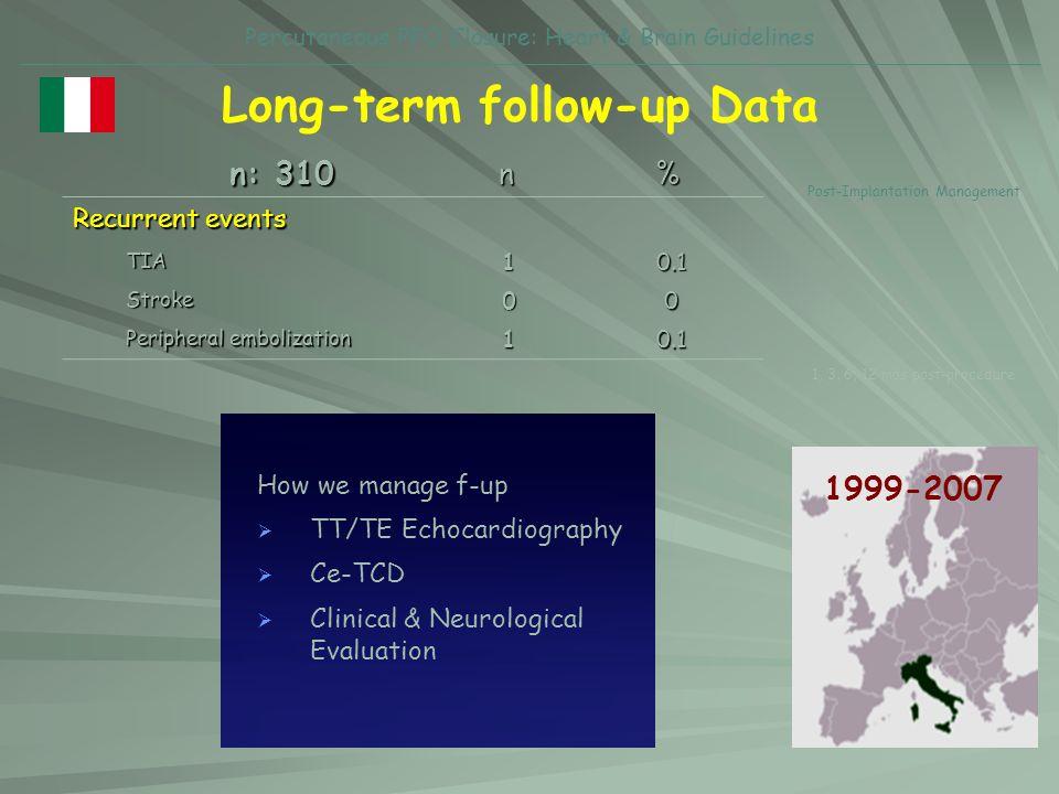 Long-term follow-up Data