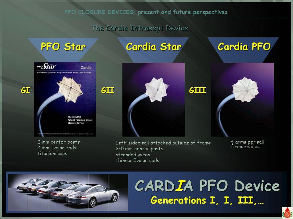 CARDIA PFO Device Generations I, I, III,…