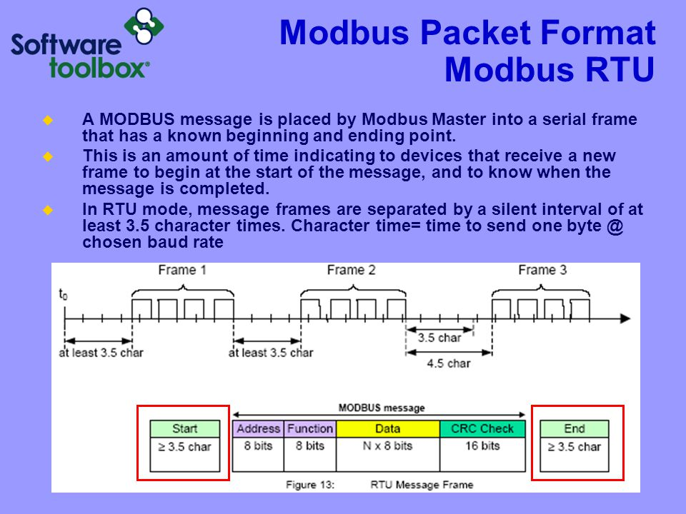 Modbus Packet Format Modbus RTU