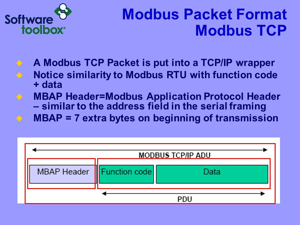 Modbus Packet Format Modbus TCP