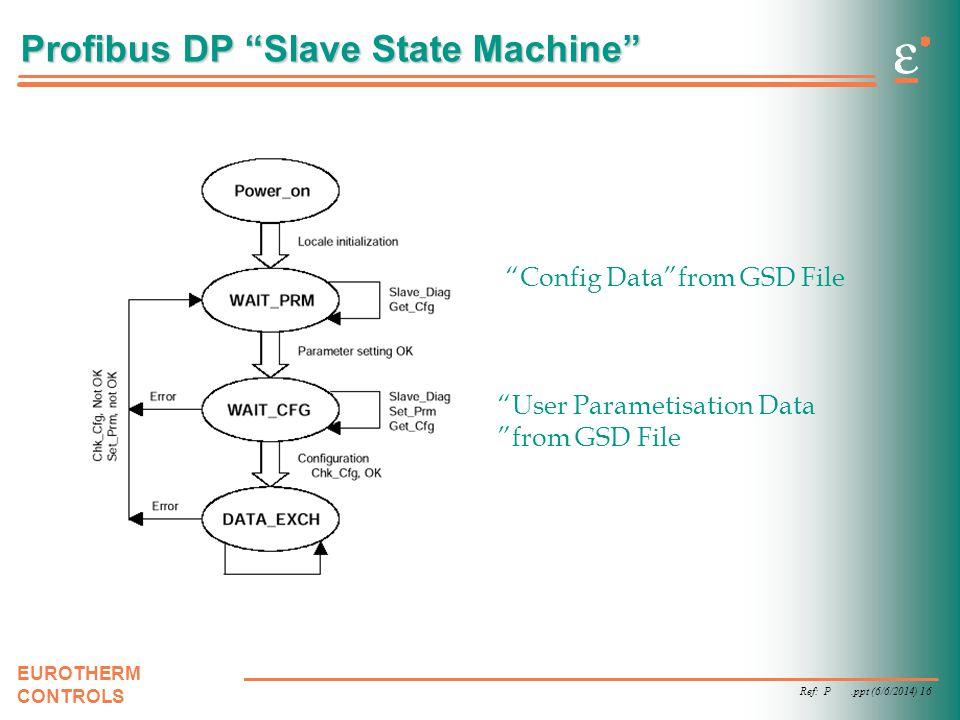 Profibus DP Slave State Machine