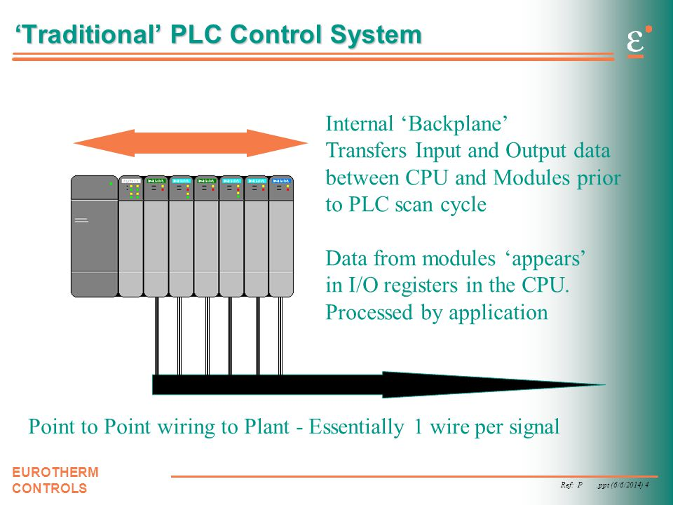 'Traditional' PLC Control System
