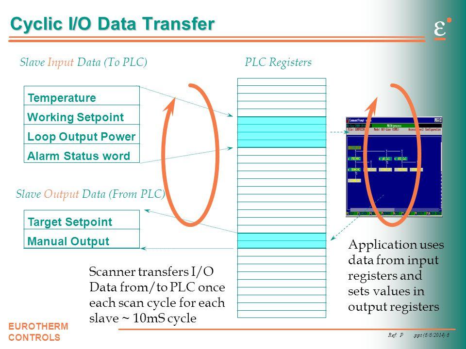 Cyclic I/O Data Transfer
