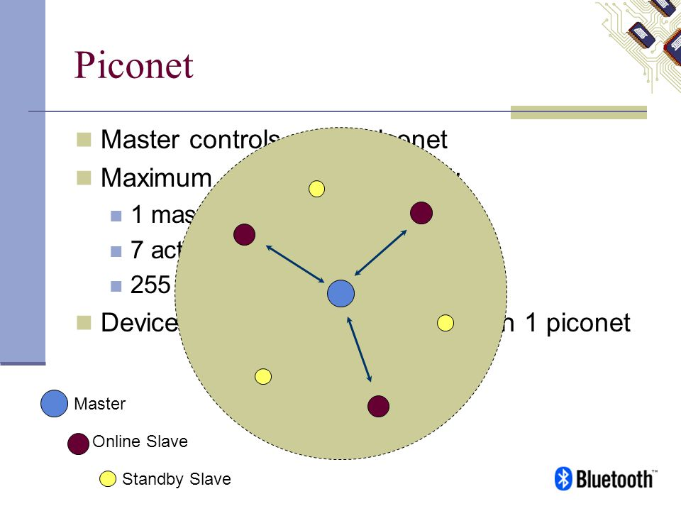 Piconet Master controls entire piconet Maximum devices in a piconet: