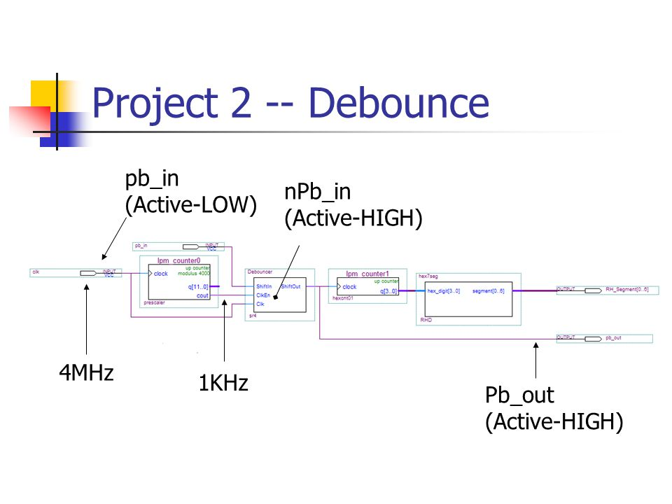 Project 2 -- Debounce pb_in (Active-LOW) nPb_in (Active-HIGH) 4MHz