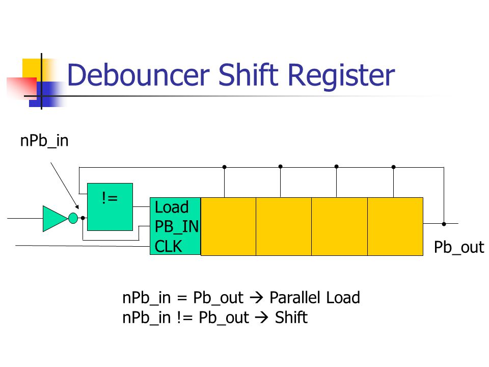 Debouncer Shift Register