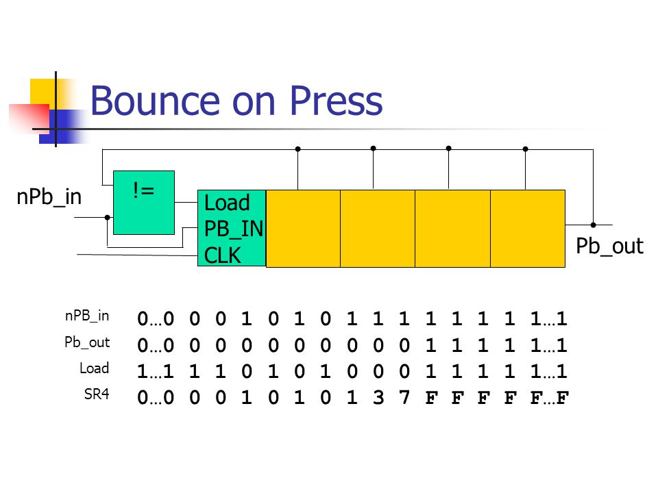 Bounce on Press != nPb_in Load PB_IN CLK Pb_out