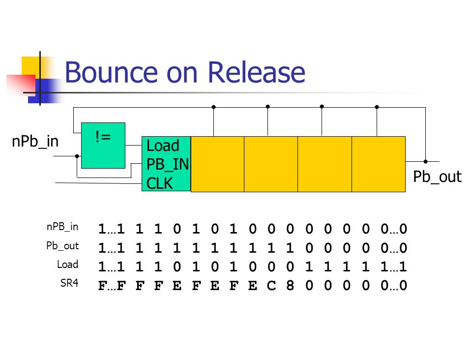 Bounce on Release != nPb_in Load PB_IN CLK Pb_out
