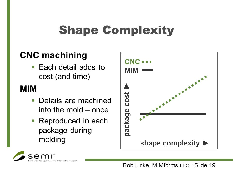 Shape Complexity CNC machining MIM Each detail adds to cost (and time)