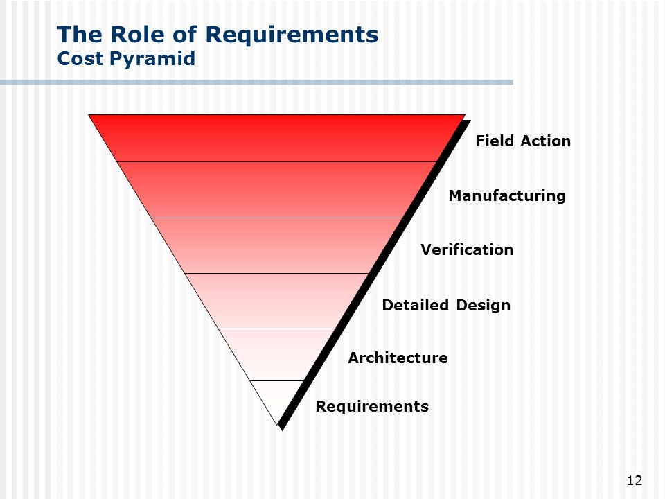 The Role of Requirements Cost Pyramid